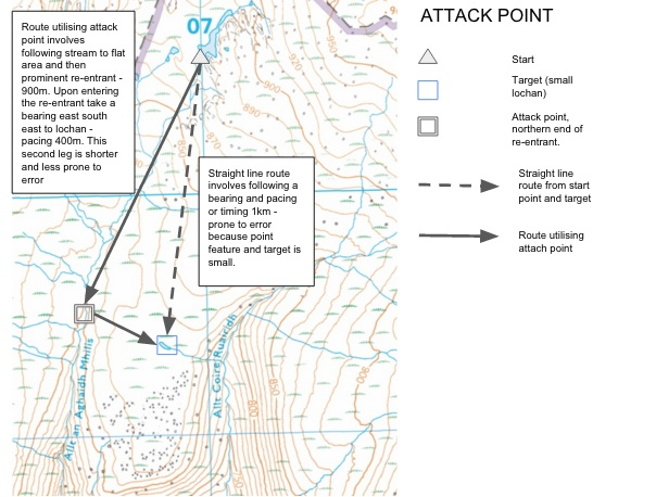 Attack point annotated